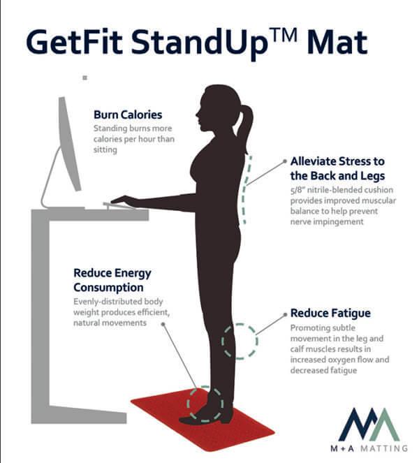 GetFit StandUp Mat Info