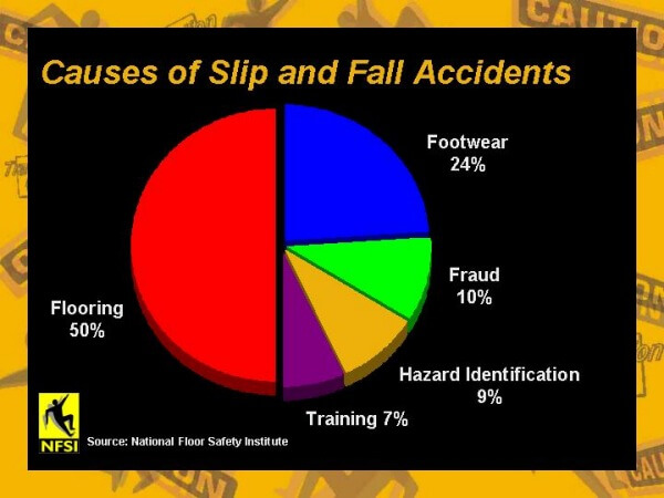 pie chart of causes of slip and fall accidents